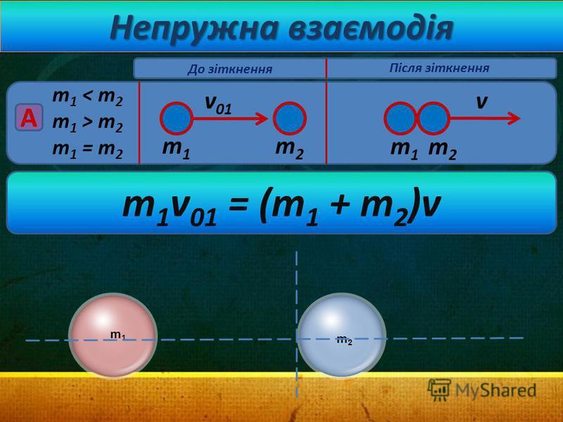 Непружна взаємодія m 1 < m 2 m 1 > m 2 m 1 = m 2 v 01 A v m1m1 m2m2 m1m1 m2m2 До зіткнення Після зіткнення m 1 v 01 = (m 1 + m 2 )v m1m1 m2m2