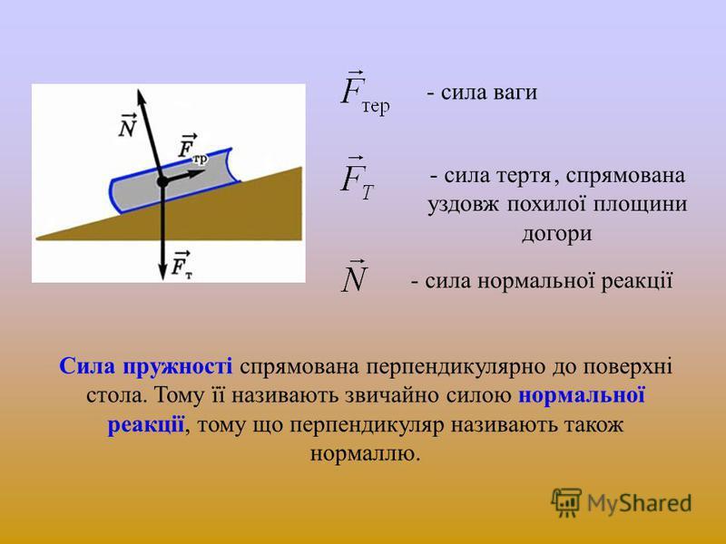 - сила ваги - сила нормальної реакції - сила тертя, спрямована уздовж похилої площини догори Сила пружності спрямована перпендикулярно до поверхні стола. Тому її називають звичайно силою нормальної реакції, тому що перпендикуляр називають також норма