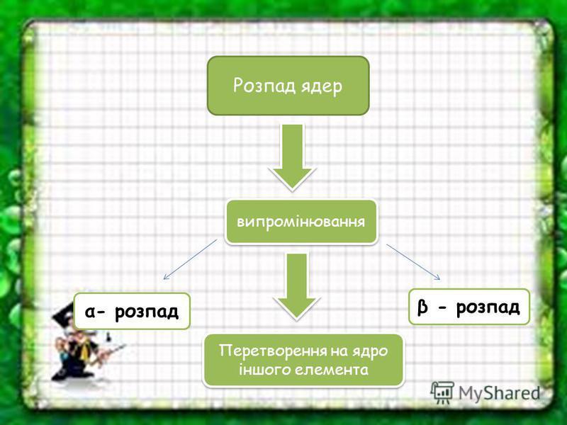 Розпад ядер випромінювання β - розпад α- розпад Перетворення на ядро іншого елемента