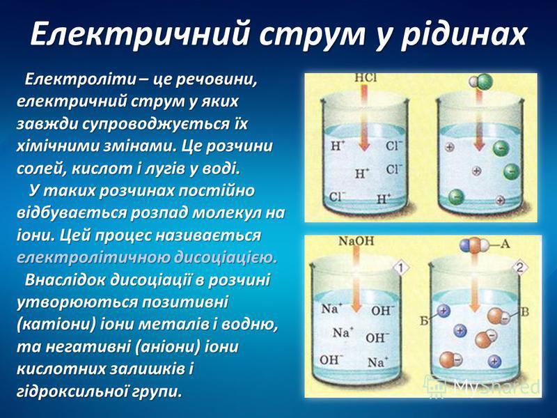 Електричний струм у рідинах Електроліти – це речовини, електричний струм у яких завжди супроводжується їх хімічними змінами. Це розчини солей, кислот і лугів у воді. Електроліти – це речовини, електричний струм у яких завжди супроводжується їх хімічн