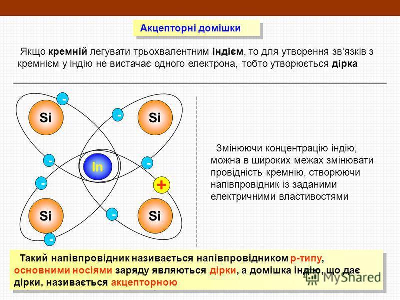 Акцепторні домішки Якщо кремній легувати трьохвалентним індієм, то для утворення звязків з кремнієм у індію не вистачає одного електрона, тобто утворюється дірка Si In Si - - - - - + Змінюючи концентрацію індію, можна в широких межах змінювати провід