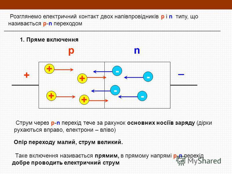 Розглянемо електричний контакт двох напівпровідників p і n типу, що називається p-n переходом + _ 1. Пряме включення + + + + - - - - Струм через p-n перехід тече за рахунок основних носіїв заряду (дірки рухаються вправо, електрони – вліво) Опір перех