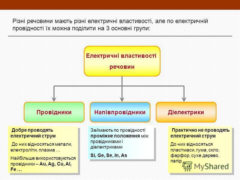 Різні речовини мають різні електричні властивості, але по електричній провідності їх можна поділити на 3 основні групи: Електричні властивості речовин ПровідникиНапівпровідникиДіелектрики Добре проводять електричний струм До них відносяться метали, е