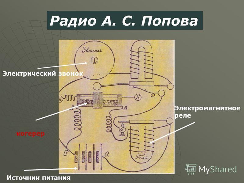 Электрический звонок когерер Электромагнитное реле Источник питания Радио А. С. Попова