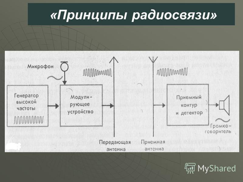 «Принципы радиосвязи»