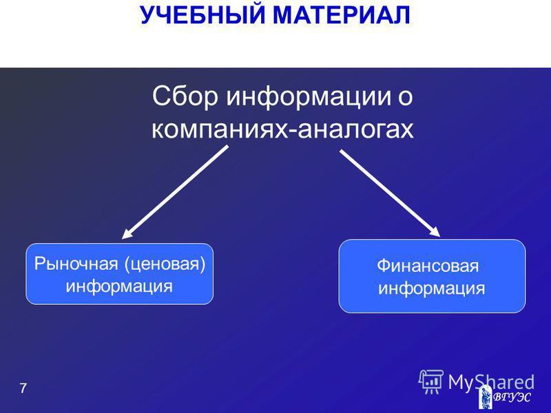 УЧЕБНЫЙ МАТЕРИАЛ 7 Сбор информации о компаниях-аналогах Рыночная (ценовая) информация Финансовая информация
