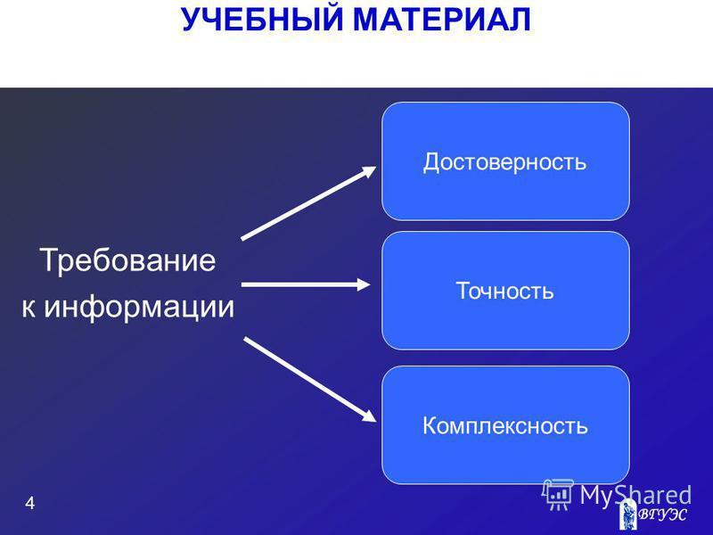 УЧЕБНЫЙ МАТЕРИАЛ 4 Требование к информации Достоверность Комплексность Точность