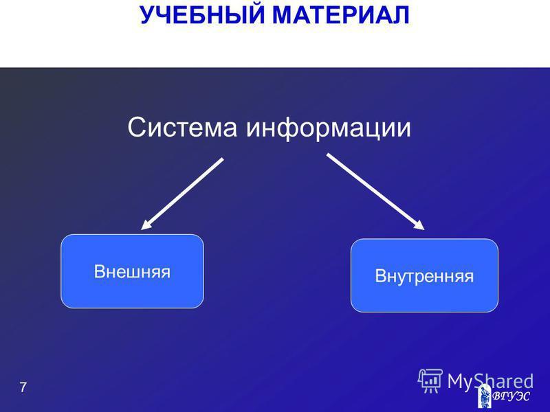 УЧЕБНЫЙ МАТЕРИАЛ 7 Система информации Внешняя Внутренняя