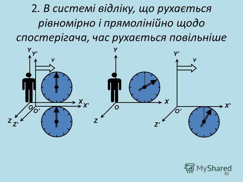 10 Y Z X O Y Z X O Y Z X O Y Z X O vv 2. В системі відліку, що рухається рівномірно і прямолінійно щодо спостерігача, час рухається повільніше