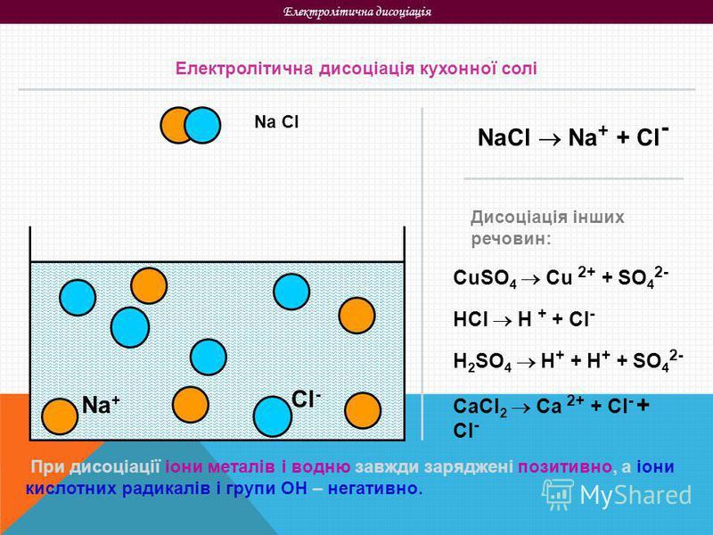Електролітична дисоціація Na Cl Na + Cl - Електролітична дисоціація кухонної солі NaCl Na + + Cl - Дисоціація інших речовин: CuSO 4 Cu 2+ + SO 4 2- HCl H + + Cl - H 2 SO 4 H + + H + + SO 4 2- CaCl 2 Ca 2+ + Cl - + Cl - При дисоціації іони металів і в