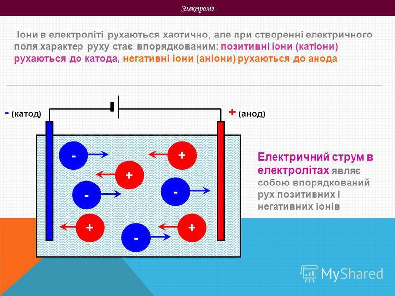 Электроліз Іони в електроліті рухаються хаотично, але при створенні електричного поля характер руху стає впорядкованим: позитивні іони (катіони) рухаються до катода, негативні іони (аніони) рухаються до анода + (анод) - (катод) + ++ - - - + - Електри