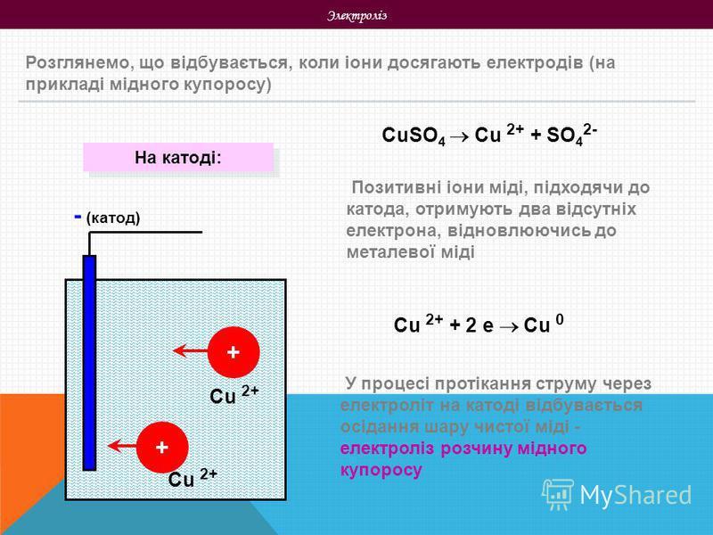 Электроліз Розглянемо, що відбувається, коли іони досягають електродів (на прикладі мідного купоросу) CuSO 4 Cu 2+ + SO 4 2- + + - (катод) Позитивні іони міді, підходячи до катода, отримують два відсутніх електрона, відновлюючись до металевої міді У
