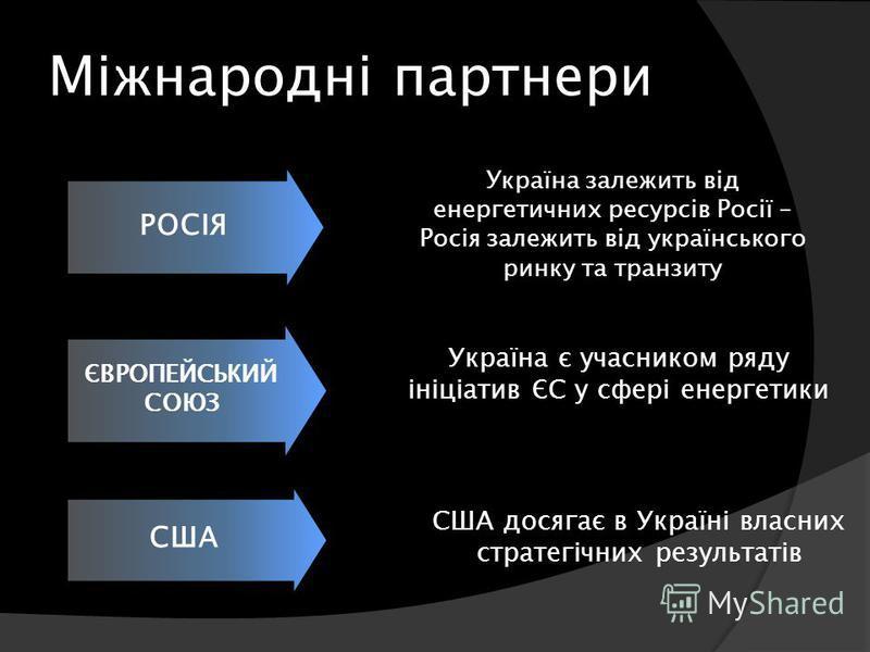 Міжнародні партнери РОСІЯ ЄВРОПЕЙСЬКИЙ СОЮЗ США Україна залежить від енергетичних ресурсів Росії – Росія залежить від українського ринку та транзиту Україна є учасником ряду ініціатив ЄС у сфері енергетики США досягає в Україні власних стратегічних р