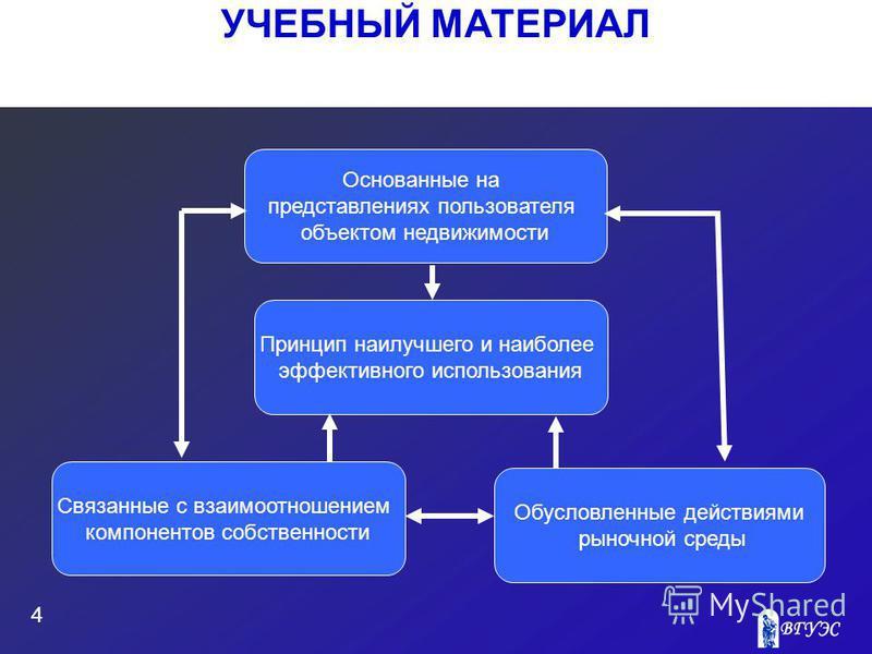 УЧЕБНЫЙ МАТЕРИАЛ 4 Основанные на представлениях пользователя объектом недвижимости Связанные с взаимоотношением компонентов собственности Обусловленные действиями рыночной среды Принцип наилучшего и наиболее эффективного использования