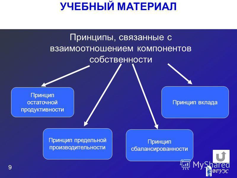 УЧЕБНЫЙ МАТЕРИАЛ 9 Принципы, связанные с взаимоотношением компонентов собственности Принцип остаточной продуктивности Принцип предельной производительности Принцип сбалансированности Принцип вклада