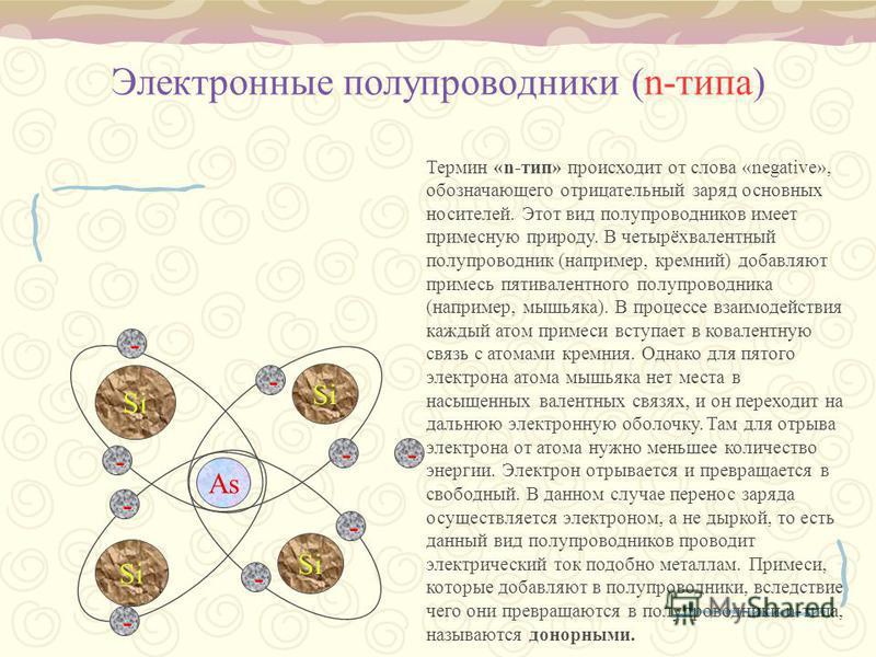 Электронные полупроводники (n-типа) As Si - - - - - - - - - Термин «n-тип» происходит от слова «negative», обозначающего отрицательный заряд основных носителей. Этот вид полупроводников имеет примесную природу. В четырёхвалентный полупроводник (напри