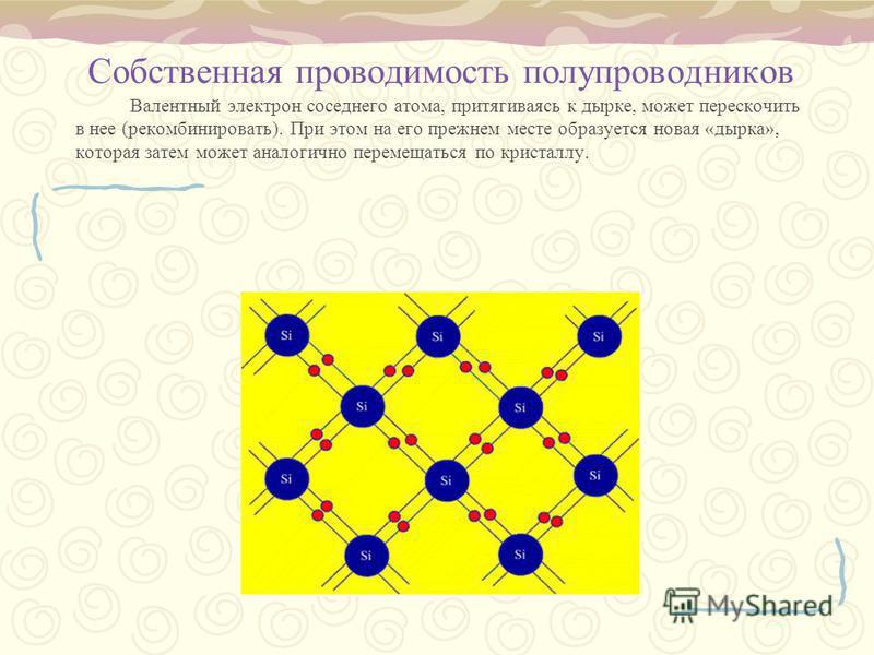 Собственная проводимость полупроводников Валентный электрон соседнего атома, притягиваясь к дырке, может перескочить в нее (рекомбинировать). При этом на его прежнем месте образуется новая «дырка», которая затем может аналогично перемещаться по крист