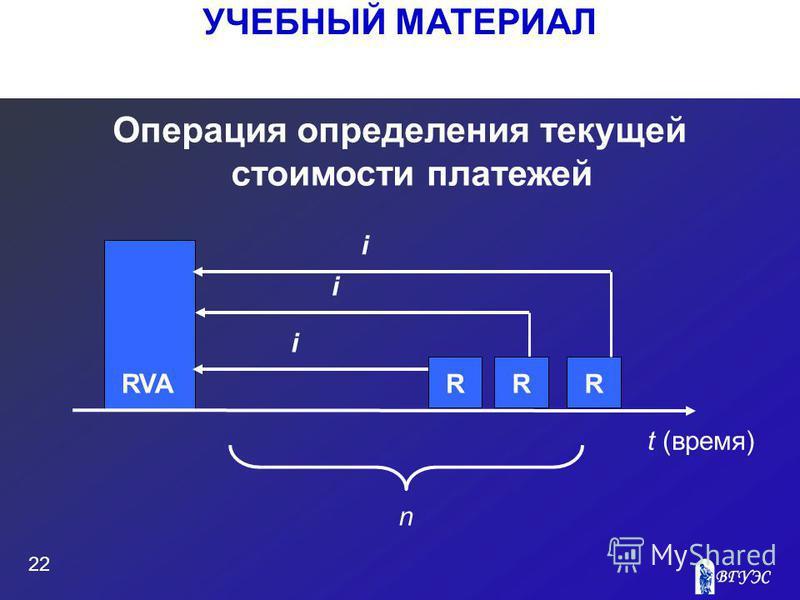 RR УЧЕБНЫЙ МАТЕРИАЛ 22 Операция определения текущей стоимости платежей R RVA i t (время) n i i