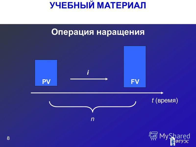 УЧЕБНЫЙ МАТЕРИАЛ 8 Операция наращения PVFV i t (время) n