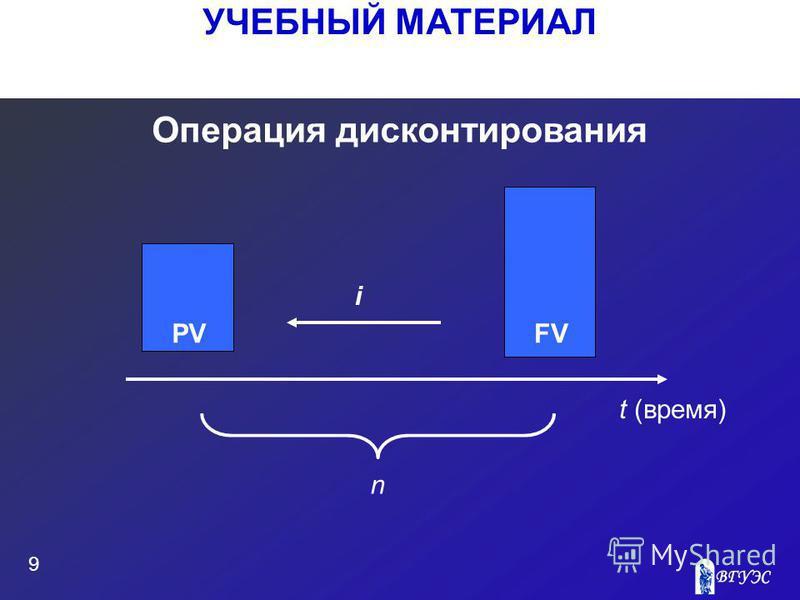 УЧЕБНЫЙ МАТЕРИАЛ 9 Операция дисконтирования PVFV i t (время) n
