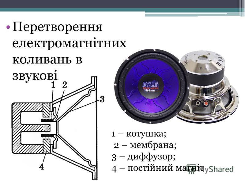 Перетворення електромагнітних коливань в звукові 1 – котушка; 2 – мембрана; 3 – диффузор; 4 – постійний магніт