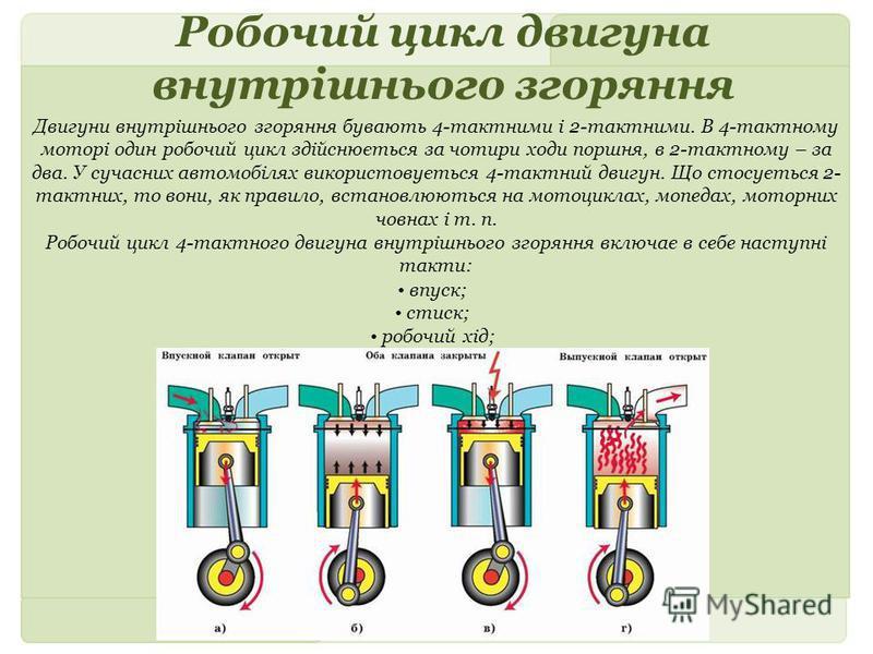 Робочий цикл двигуна внутрішнього згоряння Двигуни внутрішнього згоряння бувають 4-тактними і 2-тактними. В 4-тактному моторі один робочий цикл здійснюється за чотири ходи поршня, в 2-тактному – за два. У сучасних автомобілях використовується 4-тактн