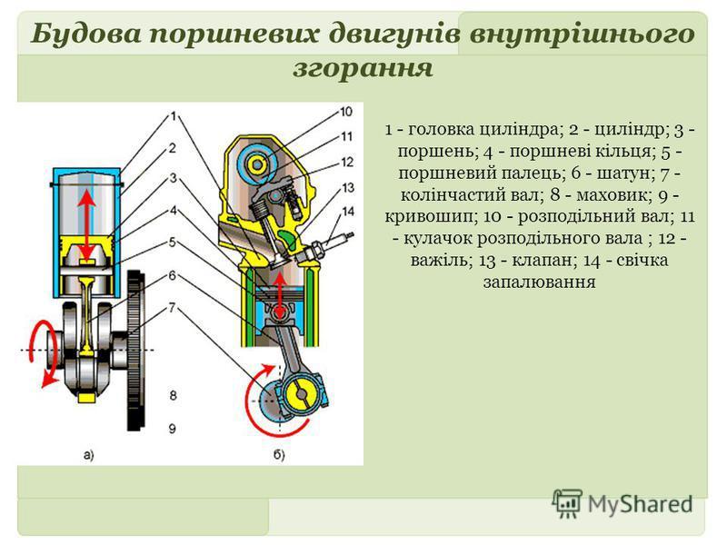 Будова поршневих двигунів внутрішнього згорання 1 - головка циліндра; 2 - циліндр; 3 - поршень; 4 - поршневі кільця; 5 - поршневий палець; 6 - шатун; 7 - колінчастий вал; 8 - маховик; 9 - кривошип; 10 - розподільний вал; 11 - кулачок розподільного ва