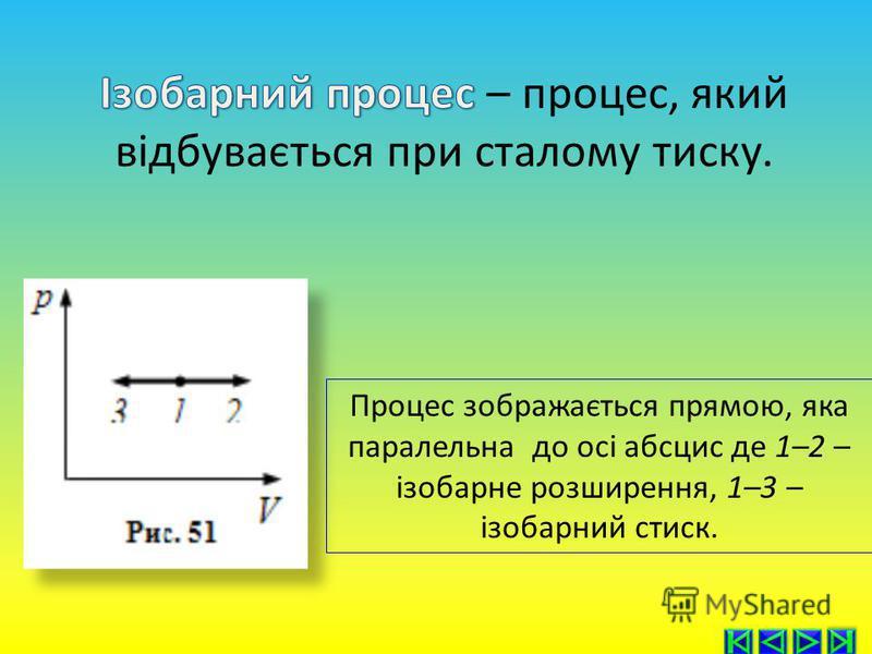 Процес зображається прямою, яка паралельна до oci абсцис де 1–2 – ізобарне розширення, 1–3 – ізобарний стиск.