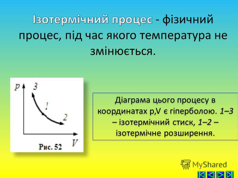 Діаграма цього процесу в координатах p,V є гіперболою. 1–3 – ізотермічний стиск, 1–2 – ізотермічне розширення.