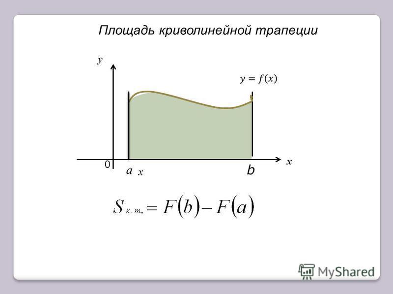 0 х у a b x Площадь криволинейной трапеции