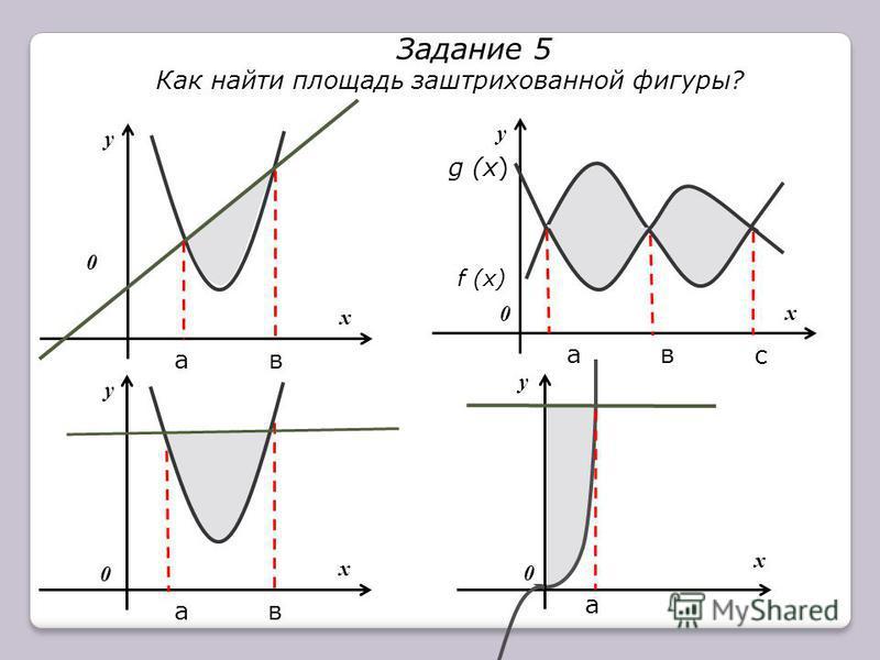 х у ав х у ав х у ав с а х у 0 0 0 0 Задание 5 Как найти площадь заштрихованной фигуры? g (x) f (x)