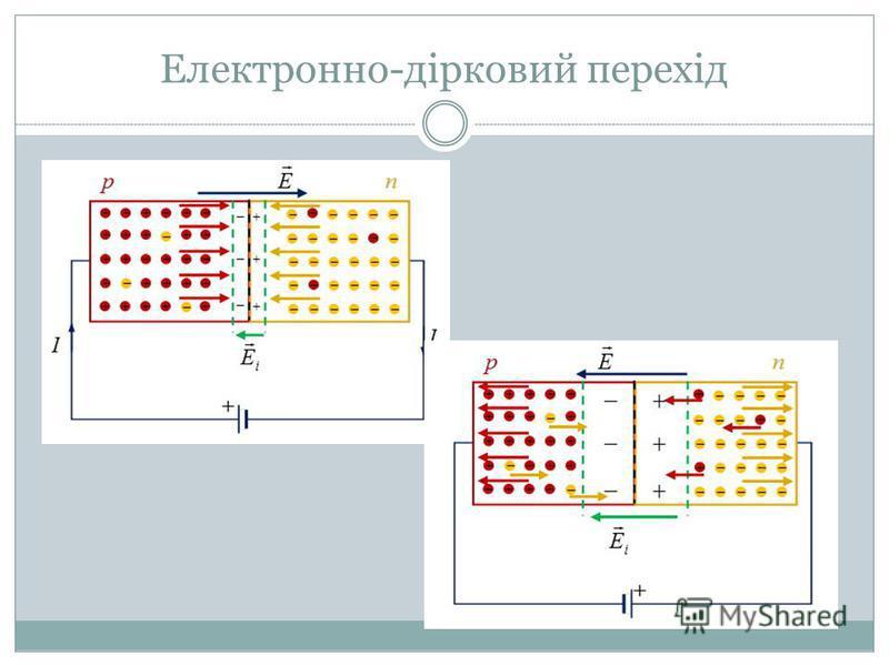 Електронно-дірковий перехід