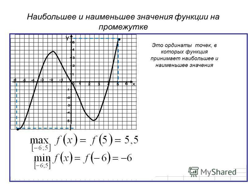 Наибольшее и наименьшее значения функции на промежутке Это ординаты точек, в которых функция принимает наибольшее и наименьшее значения