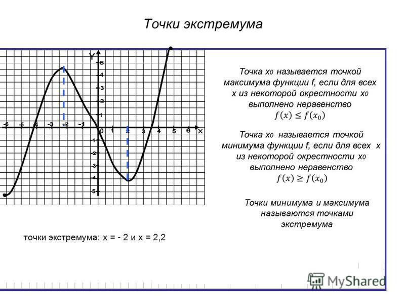 Точки экстремума точки экстремума: х = - 2 и х = 2,2 Точки минимума и максимума называются точками экстремума