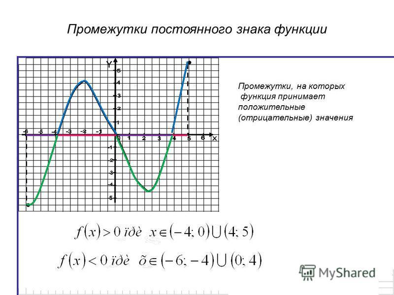 Промежутки постоянного знака функции Промежутки, на которых функция принимает положительные (отрицательные) значения