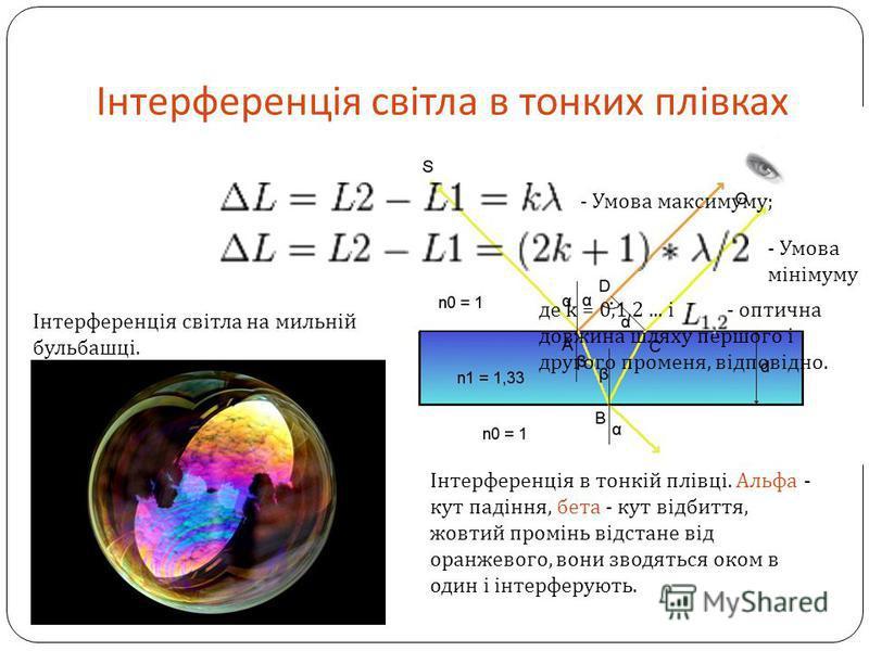 Інтерференція світла в тонких плівках Інтерференція світла на мильній бульбашці. Інтерференція в тонкій плівці. Альфа - кут падіння, бета - кут відбиття, жовтий промінь відстане від оранжевого, вони зводяться оком в один і інтерферують. де k = 0,1,2.