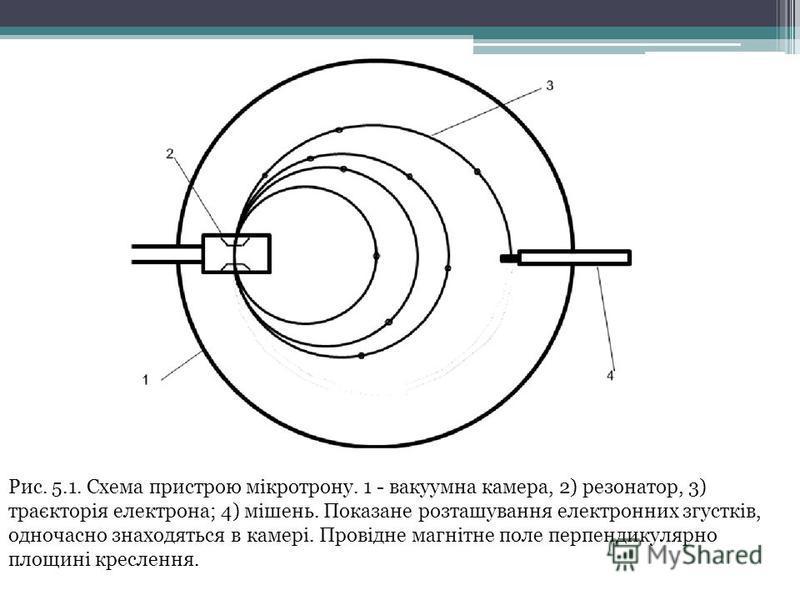 Рис. 5.1. Схема пристрою мікротрону. 1 - вакуумна камера, 2) резонатор, 3) траєкторія електрона; 4) мішень. Показане розташування електронних згустків, одночасно знаходяться в камері. Провідне магнітне поле перпендикулярно площині креслення.