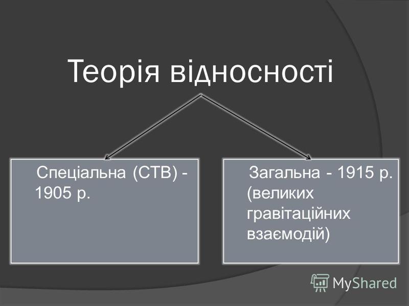Теорія відносності Загальна - 1915 р. (великих гравітаційних взаємодій) Спеціальна (СТВ) - 1905 р.