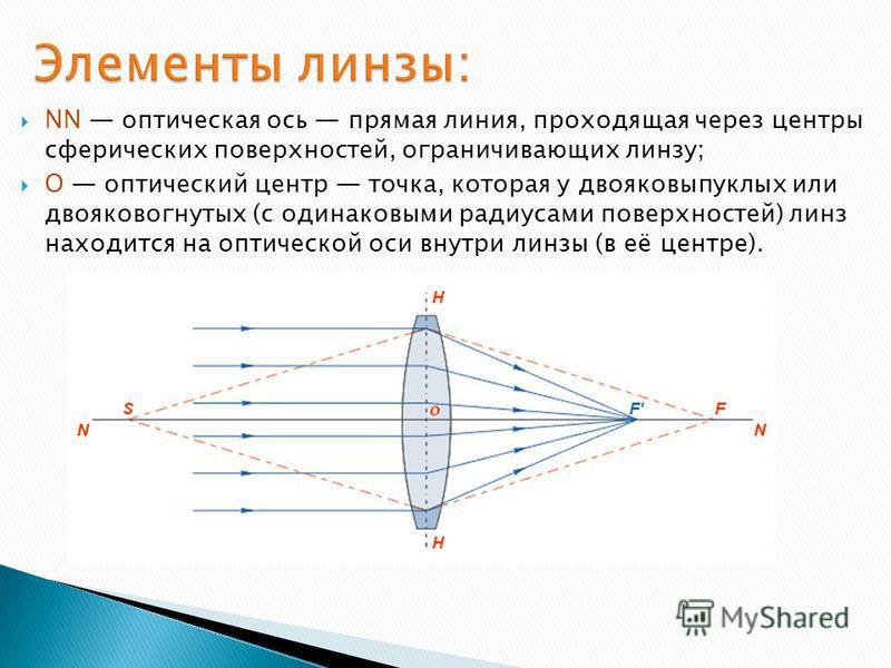 NN оптическая ось прямая линия, проходящая через центры сферических поверхностей, ограничивающих линзу; O оптический центр точка, которая у двояковыпуклых или двояковогнутых (с одинаковыми радиусами поверхностей) линз находится на оптической оси внут