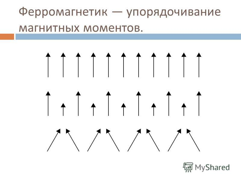 Ферромагнетик упорядочивание магнитных моментов.