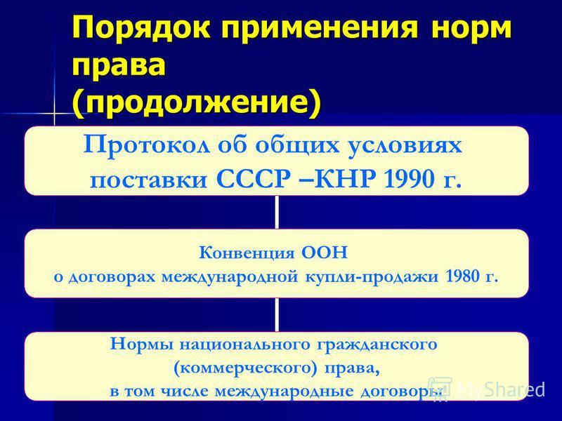 Порядок применения норм права (продолжение) Протокол об общих условиях поставки СССР –КНР 1990 г. Конвенция ООН о договорах международной купли- продажи 1980 г. Нормы национального гражданского (коммерческого) права, в том числе международные договор