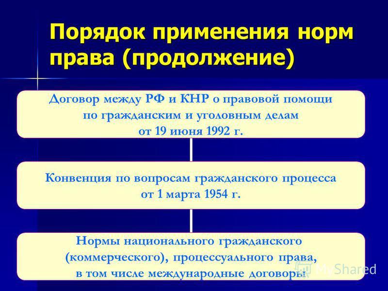 Порядок применения норм права (продолжение) Договор между РФ и КНР о правовой помощи по гражданским и уголовным делам от 19 июня 1992 г. Конвенция по вопросам гражданского процесса от 1 марта 1954 г. Нормы национального гражданского (коммерческого),