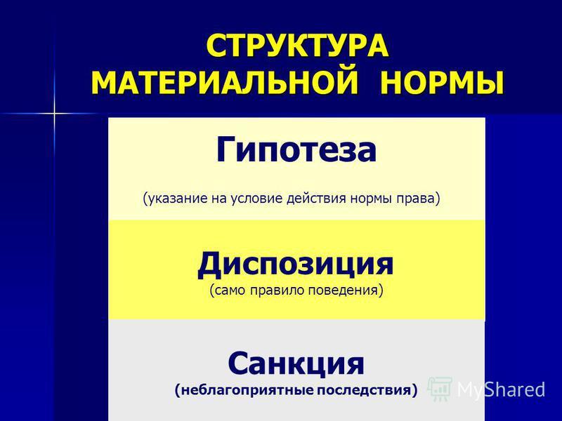 Гипотеза (указание на условие действия нормы права) Диспозиция (само правило поведения) СТРУКТУРА МАТЕРИАЛЬНОЙ НОРМЫ Санкция (неблагоприятные последствия)