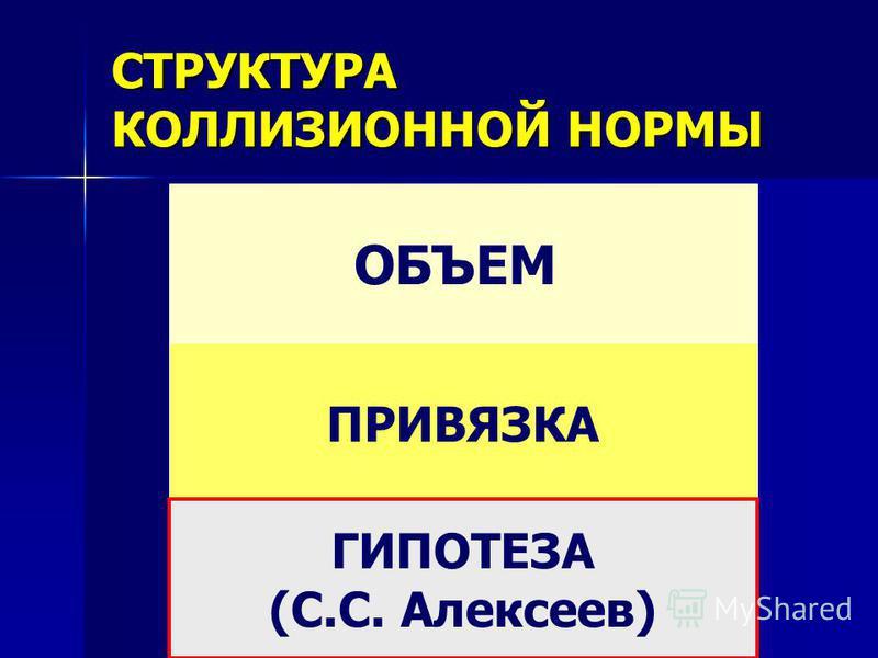 ОБЪЕМ ПРИВЯЗКА СТРУКТУРА КОЛЛИЗИОННОЙ НОРМЫ ГИПОТЕЗА (С.С. Алексеев)