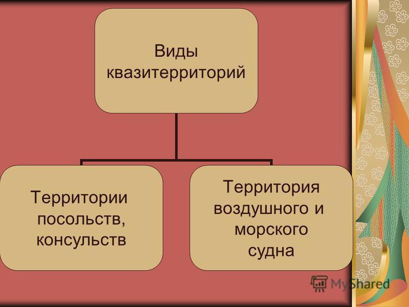 Виды квази территорий Территории посольств, консульств Территория воздушного и морского судна