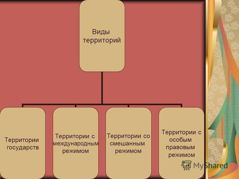 Виды территорий Территории государств Территории с международным режимом Территории со смешанным режимом Территории с особым правовым режимом