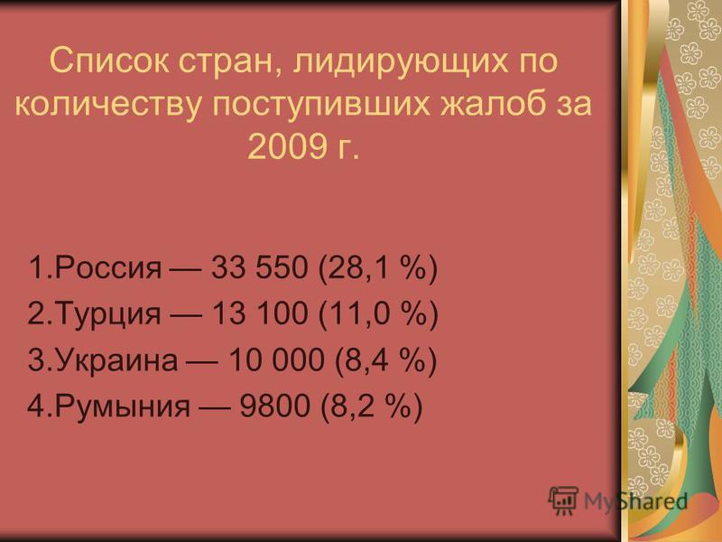 Список стран, лидирующих по количеству поступивших жалоб за 2009 г. 1. Россия 33 550 (28,1 %) 2. Турция 13 100 (11,0 %) 3. Украина 10 000 (8,4 %) 4. Румыния 9800 (8,2 %)