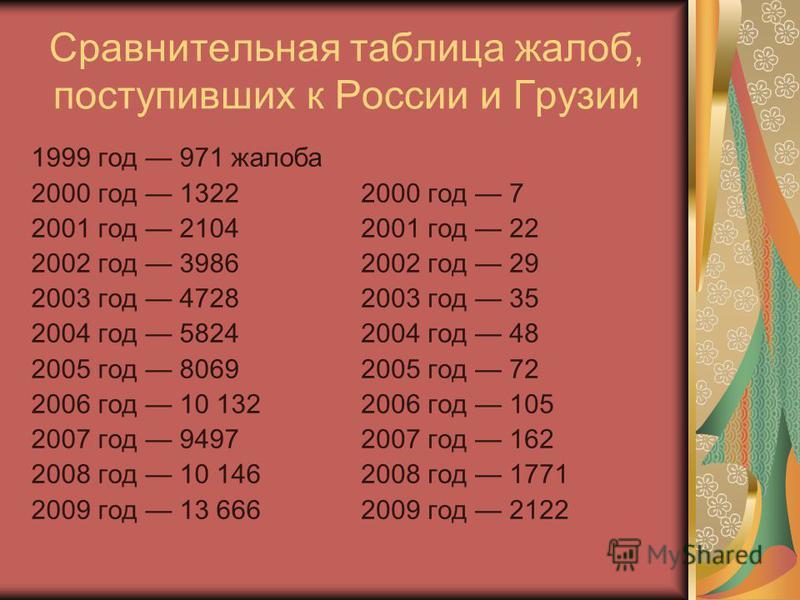Сравнительная таблица жалоб, поступивших к России и Грузии 1999 год 971 жалоба 2000 год 1322 2001 год 2104 2002 год 3986 2003 год 4728 2004 год 5824 2005 год 8069 2006 год 10 132 2007 год 9497 2008 год 10 146 2009 год 13 666 2000 год 7 2001 год 22 20