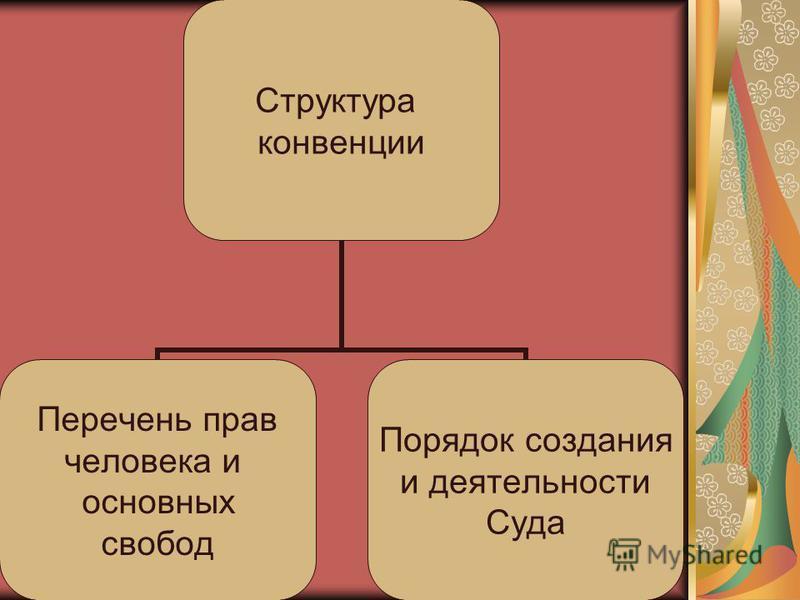Структура конвенции Перечень прав человека и основных свобод Порядок создания и деятельности Суда