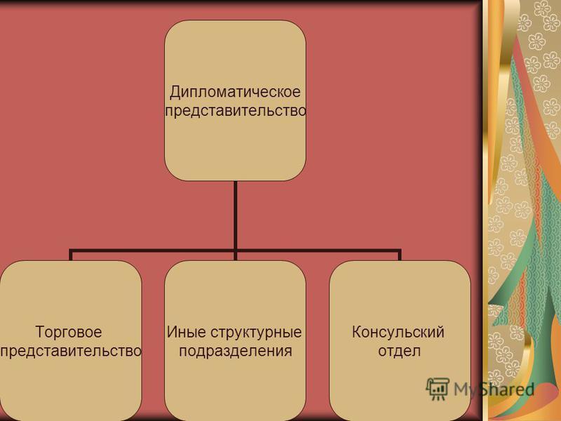 Дипломатическое представительство Торговое представительство Иные структурные подразделения Консульский отдел